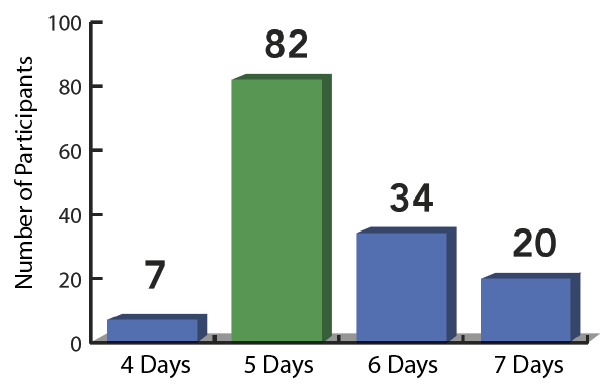 Figure 4 . Number of participants in relation to the number of days of each boat-based cruise.  Click to enlarge.