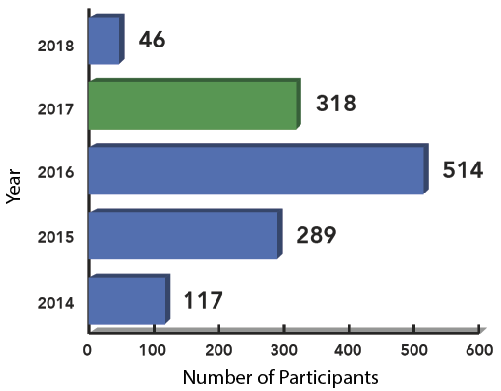 Figure 2 . Number of beneficiaries per year of the  Explore Galapagos  Program.  Click to enlarge.