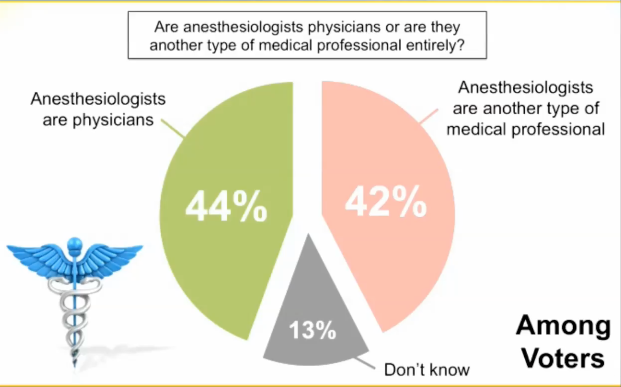 """Research demonstrating public does not equate """"anesthesiologist"""" with """"physician"""""""