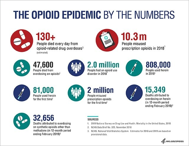 Opioids Infographic 640x495_10-09-19.png.jpeg