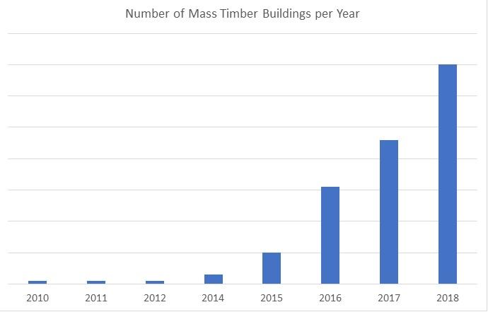 MassTimber_Chart.jpg