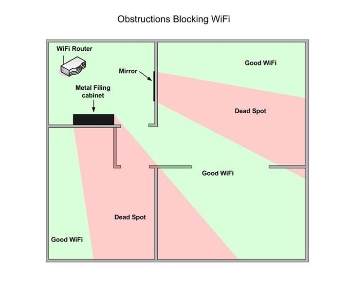 Obstructions.jpg