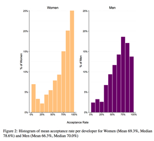 This graph from the same Ars Technica Article shows that women are more likely to have their code merged into the final code base for the software they are contributing to.