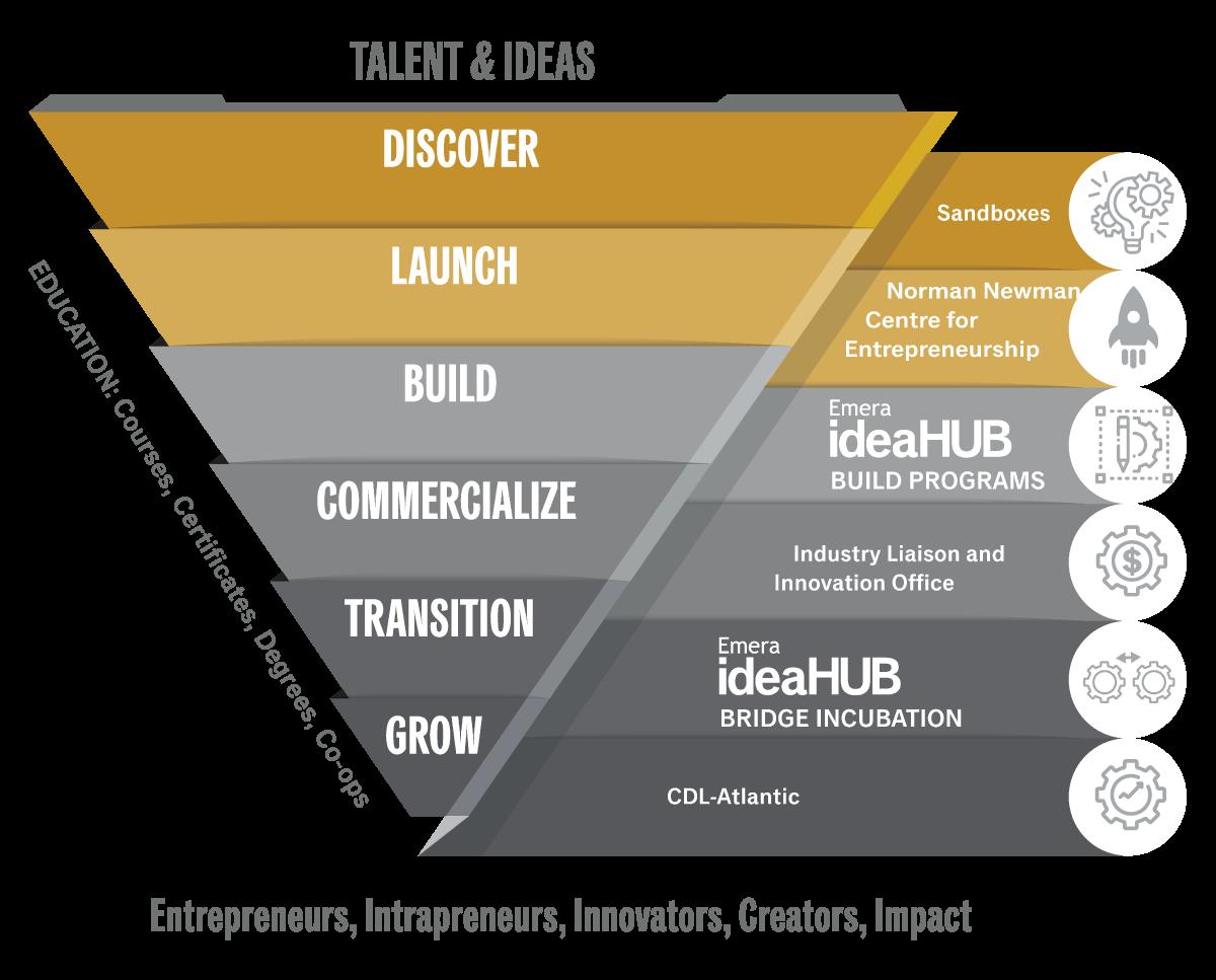 Emera-ideaHUB---Tough-Tech-Development-Stages---Halifax.png