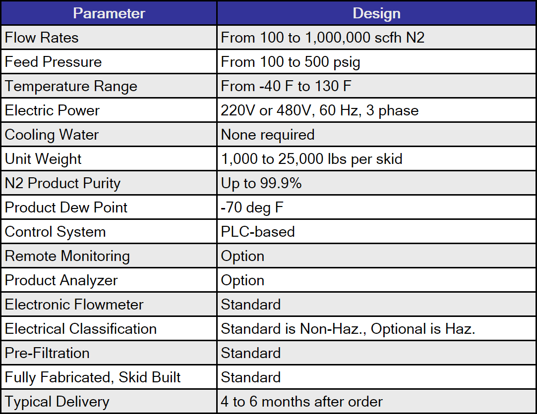 General Specifications for N2 Production