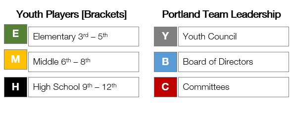 Parents engage in service opportunities with their child and also play a critical role within the organization.  YCL is organized into three brackets (elementary, middle, high school) with opportunities for leadership development.  There are open roles for committee members and board members.