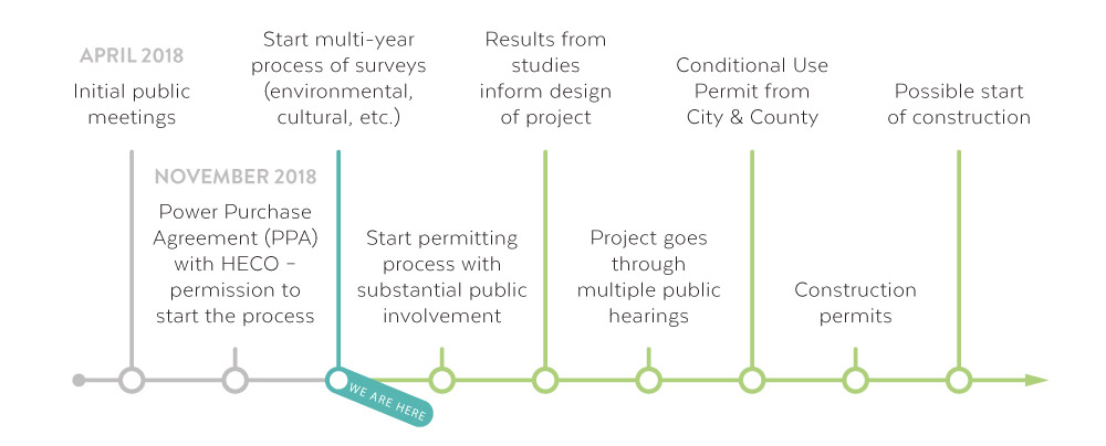 Timeline for Studies & Permitting Process of Palehua Wind Project