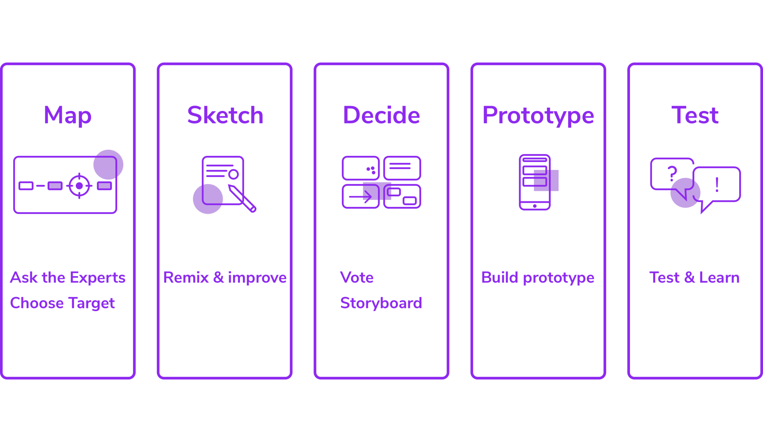 Solving big problems in five phases: - Design Sprints are a proven process for solving problems quickly and efficiently.