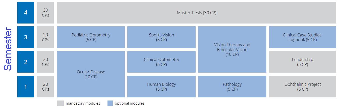 Optometry Optics Master Schedule