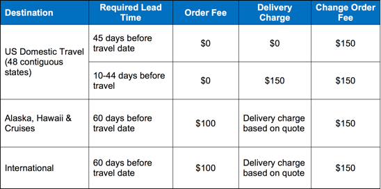 travel_order_lead_times_and_fees.png
