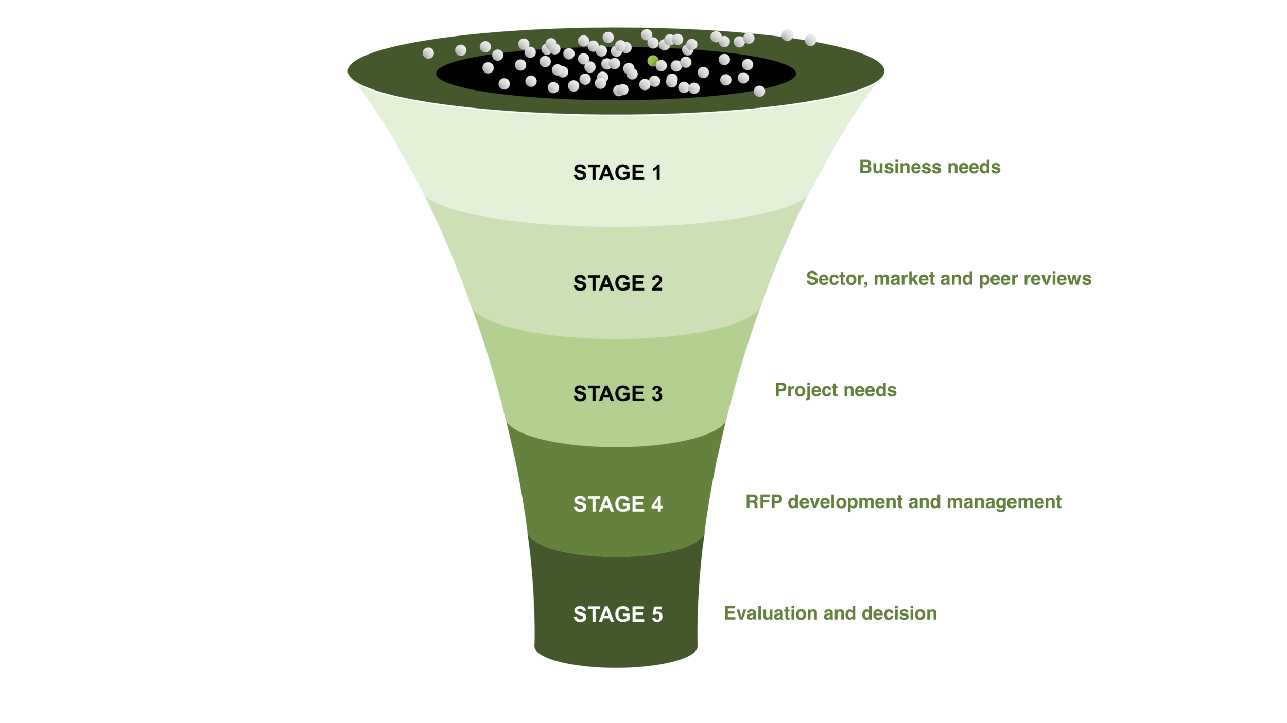 RFP Development process - Stages