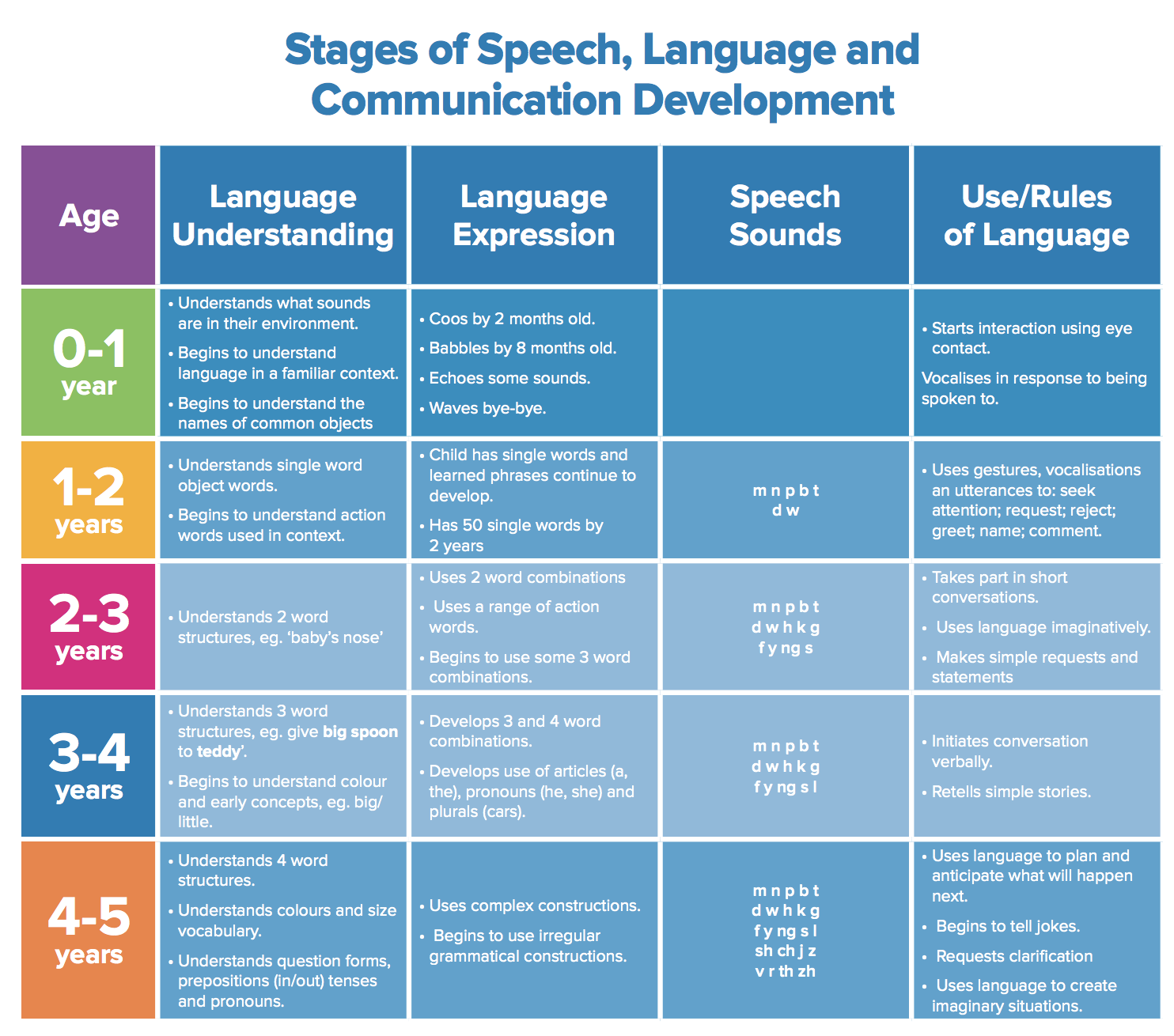 Stages of Speech, Language and Communication Development.png