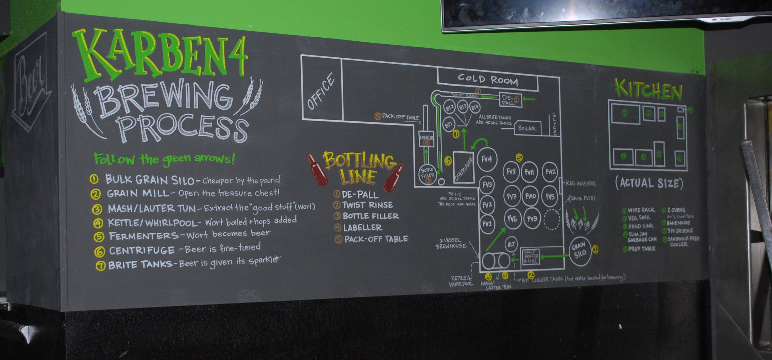 Karben4 Brewing Process Chalkboard Brewery.JPG