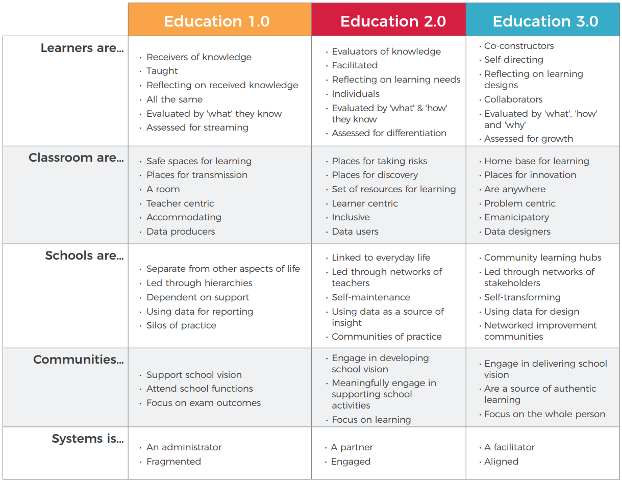 Education 3.0 Comparison Table.PNG