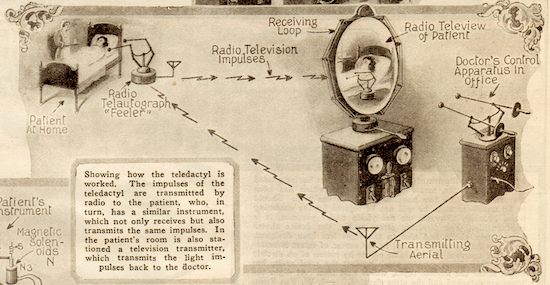 Diagram explaining how the teledactyl was supposed to work, 1925 ( Novak Archive )