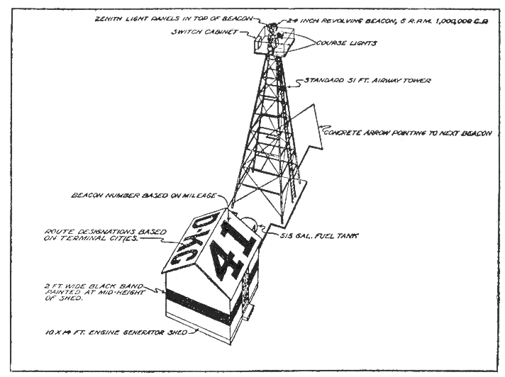 Beacon light on emergency field via  Air and Space  magazine