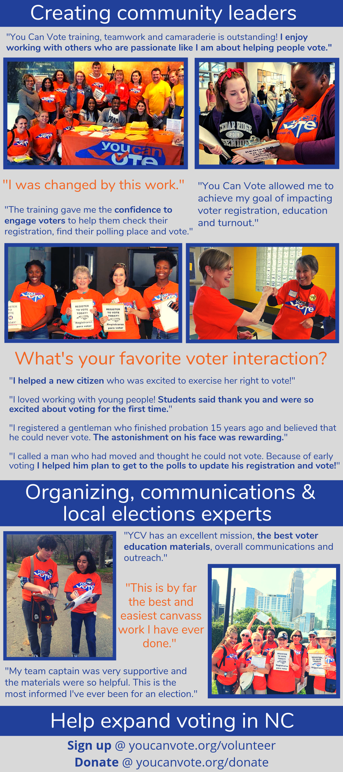 "A poster titled ""Creating community leaders"". It is covered with quotes from volunteers and pictures of small groups of people, always wearing the bright orange You Can Vote shirts with its blue and white logo, holding up registration clipboards and talking to citizens. The quotes include:  ""You Can Vote training, teamwork, and camaraderie is outstanding! I enjoy working with others who are passionate like I am about helping people vote.""  ""I was changed by this work.""  ""The training gave me the confidence to engage voters to help them check their registration, find their polling place and vote.""  ""You Can Vote allowed me to achieve my goal of impacting voter registration, education, and turnout.""  Under a header reading ""What's your favorite voter interaction?"" are the following responses:  ""I helped a new citizen who was excited to exercise her right to vote!""  ""I loved working with young people! Students said thank you and were so excited about voting for the first time.""  ""I registered a gentleman who finished probation 15 years ago and blieved that he could never vote. The astonishment on his face was rewarding.""  ""I called a man who had moved and thought he could not vote. Because of early voting I helped him plan to get to the polls to update his registration and vote!""  Under a header reading ""Organizing, communications & local elections experts"" are the following quotes:  ""YCV has an excellent mission, the best voter education materials, overall communications and outreach.""  ""This is by far the best and easiest canvass work I have ever done.""  ""My team captain was very supportive and the materials were so helpful. This is the most informed I've ever been for an election.""  A final section reads ""Help expand voting in NC! Sign up at youcanvote.org/volunteer or Donate at youcanvote.org/donate"""