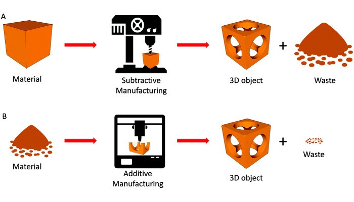 Additive vs Subtractive Manufacturing