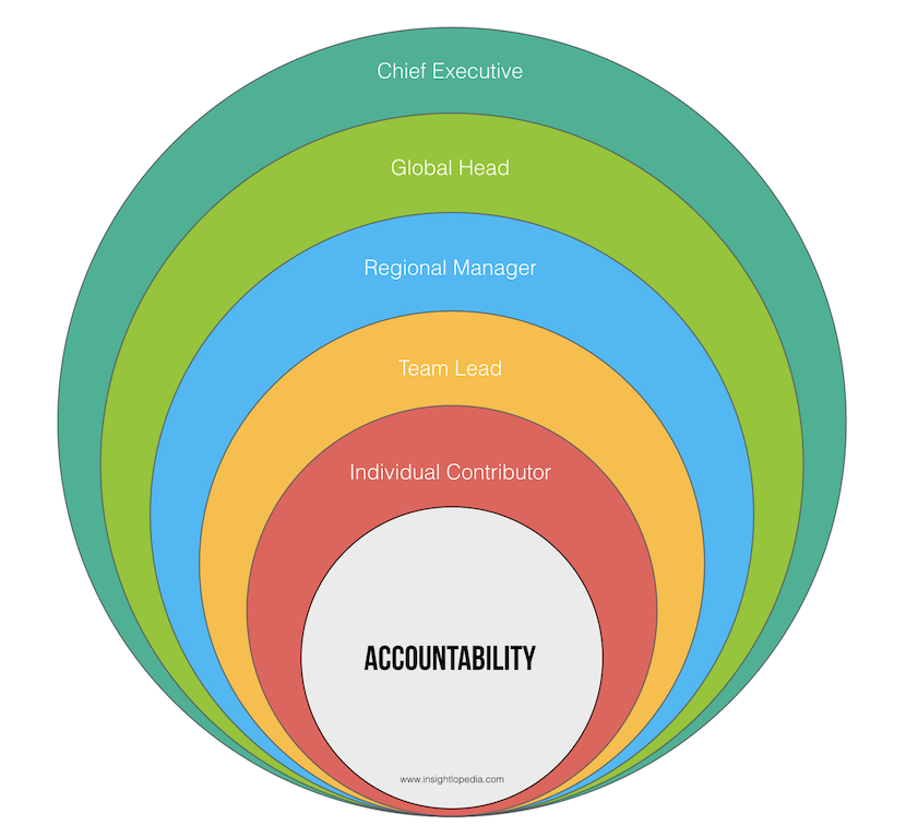 Concentric Rings of Accountability.png