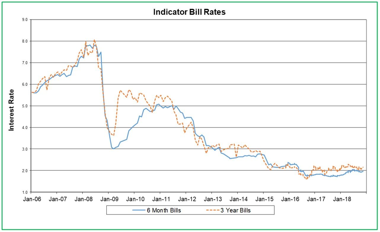 Interest-Rate-Graph-November-2018.jpg