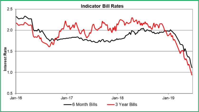 Interest Rates July 2019.jpg