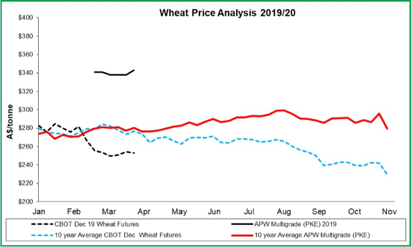 Newsletter 126 - April 2019 Wheat.jpg