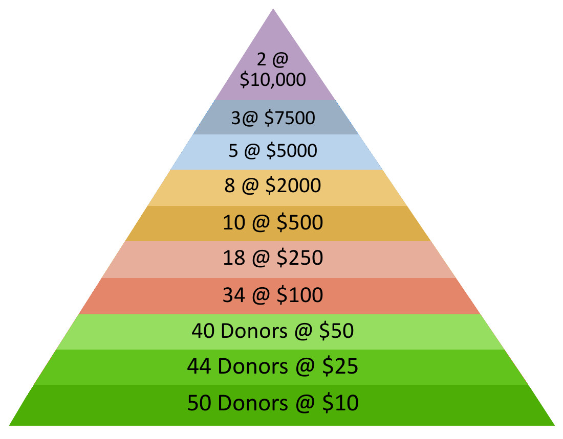 Fundraising Pyramid NEW.jpeg