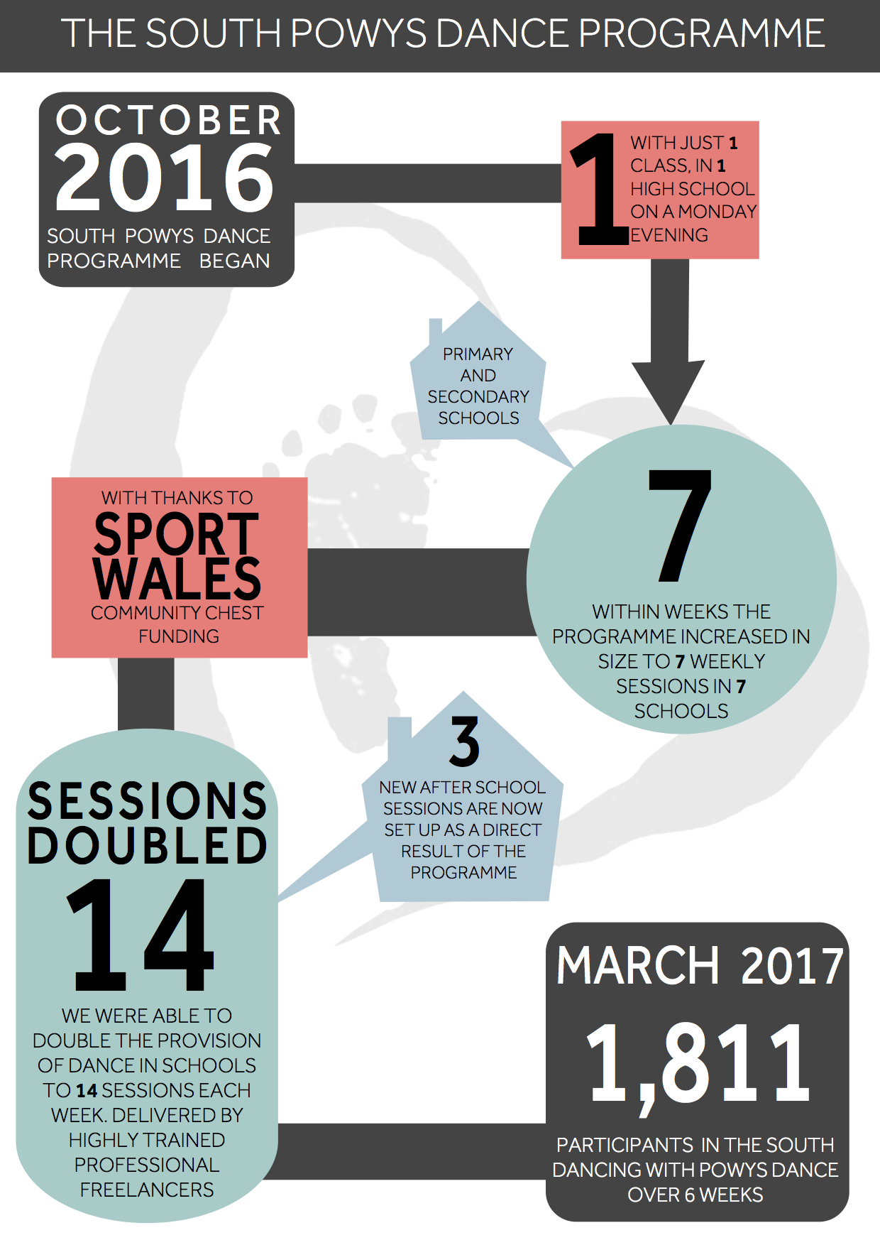 A breakdown of how the South Powys Dance programme has developed.