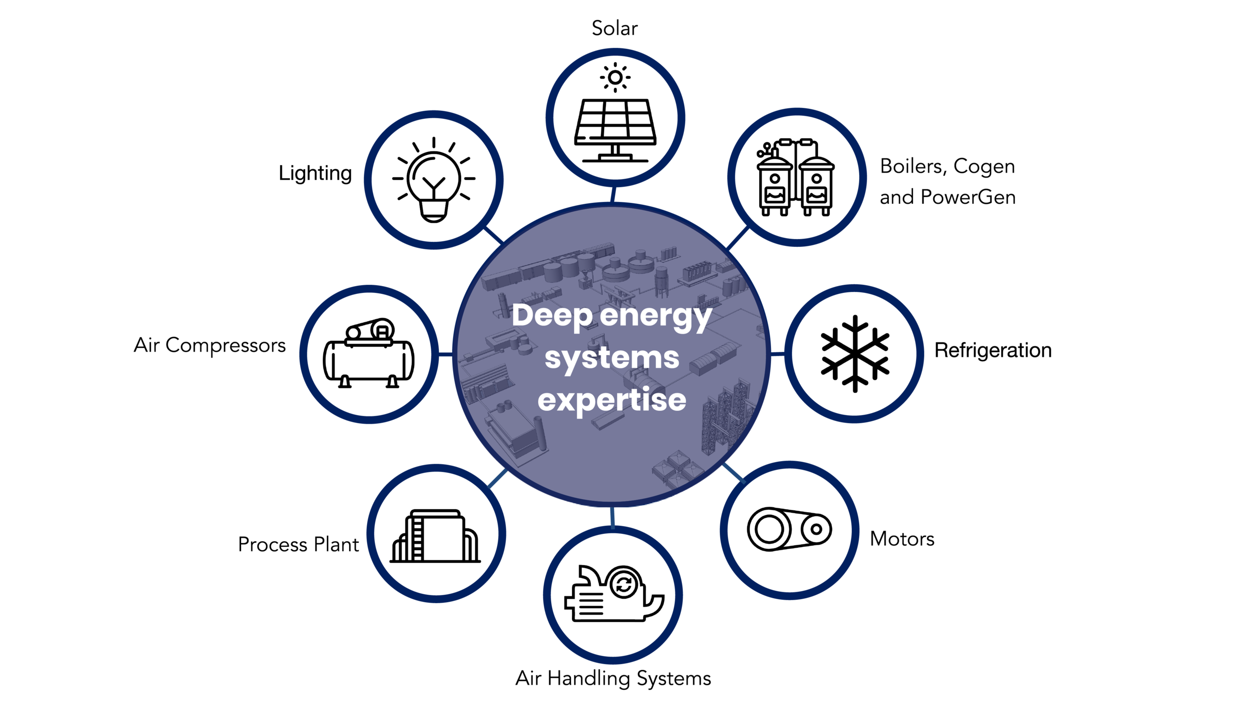 energy systems factory