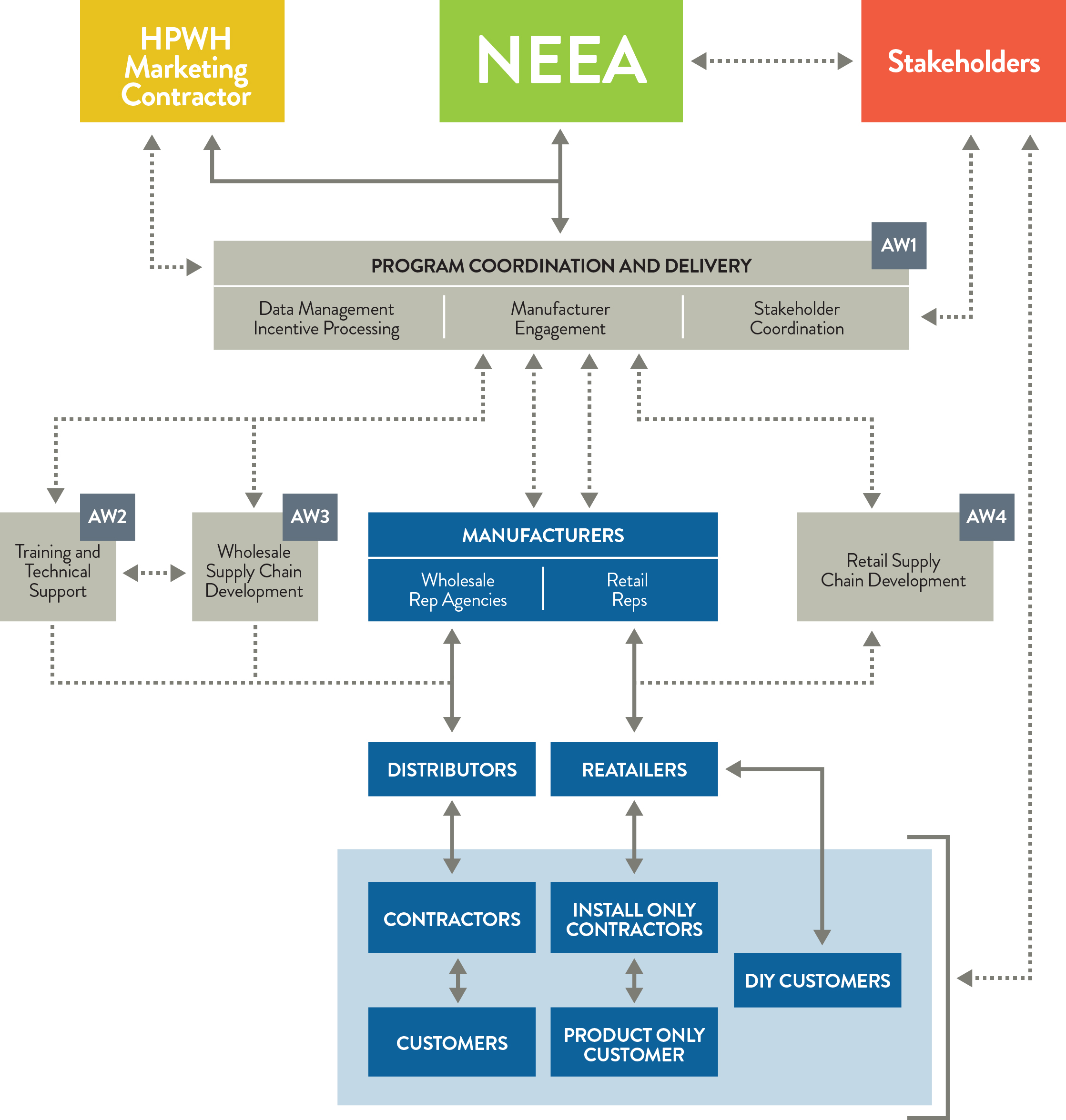 NEEA_Org_Chart_BIG_04NOV16.jpg