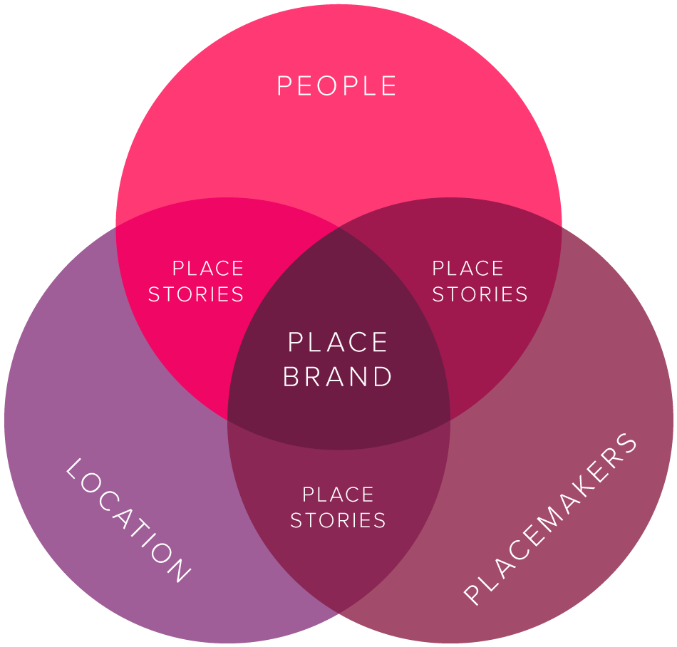 Place-Brand-diagram.png