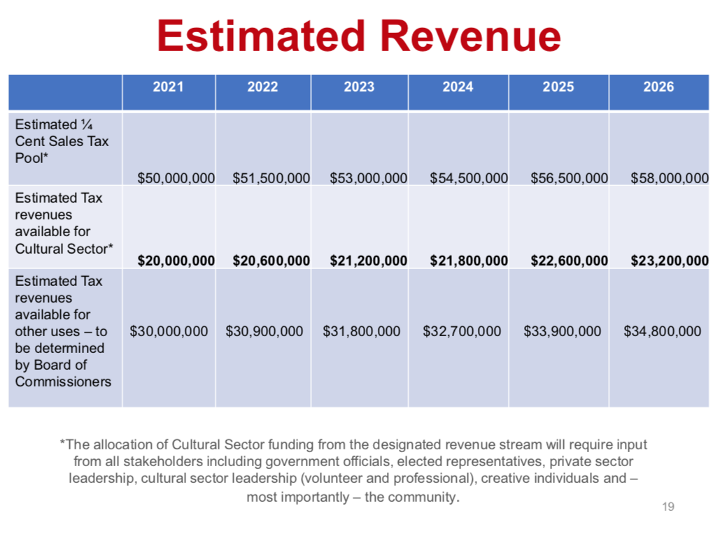 $50Million in new tax revenue.