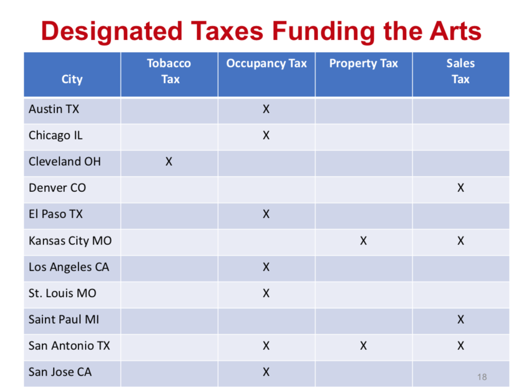 Other cities with Art Tax funding