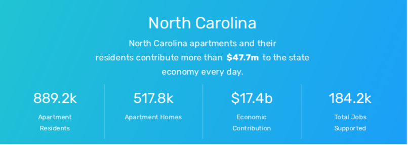NAA and NMHC data: weareapartments.org/data - Click Image For Additional NC Data.