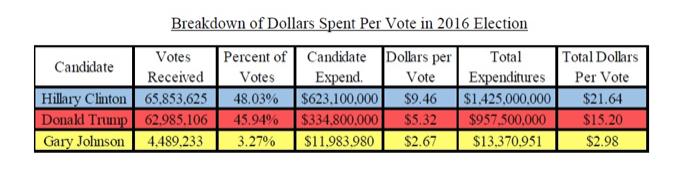 https://www.cato.org/blog/dollars-vote-2016-election
