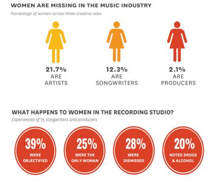 Credit: USC Annenberg Women in Music 2019 Study