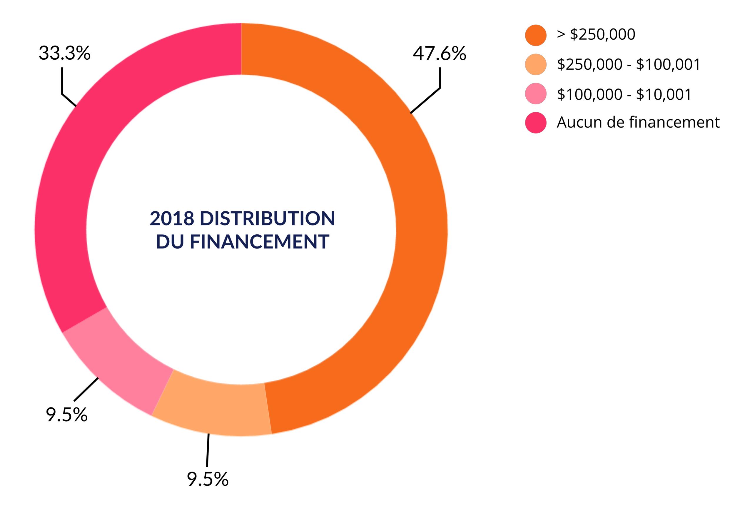 FundingDistribution_FR.png