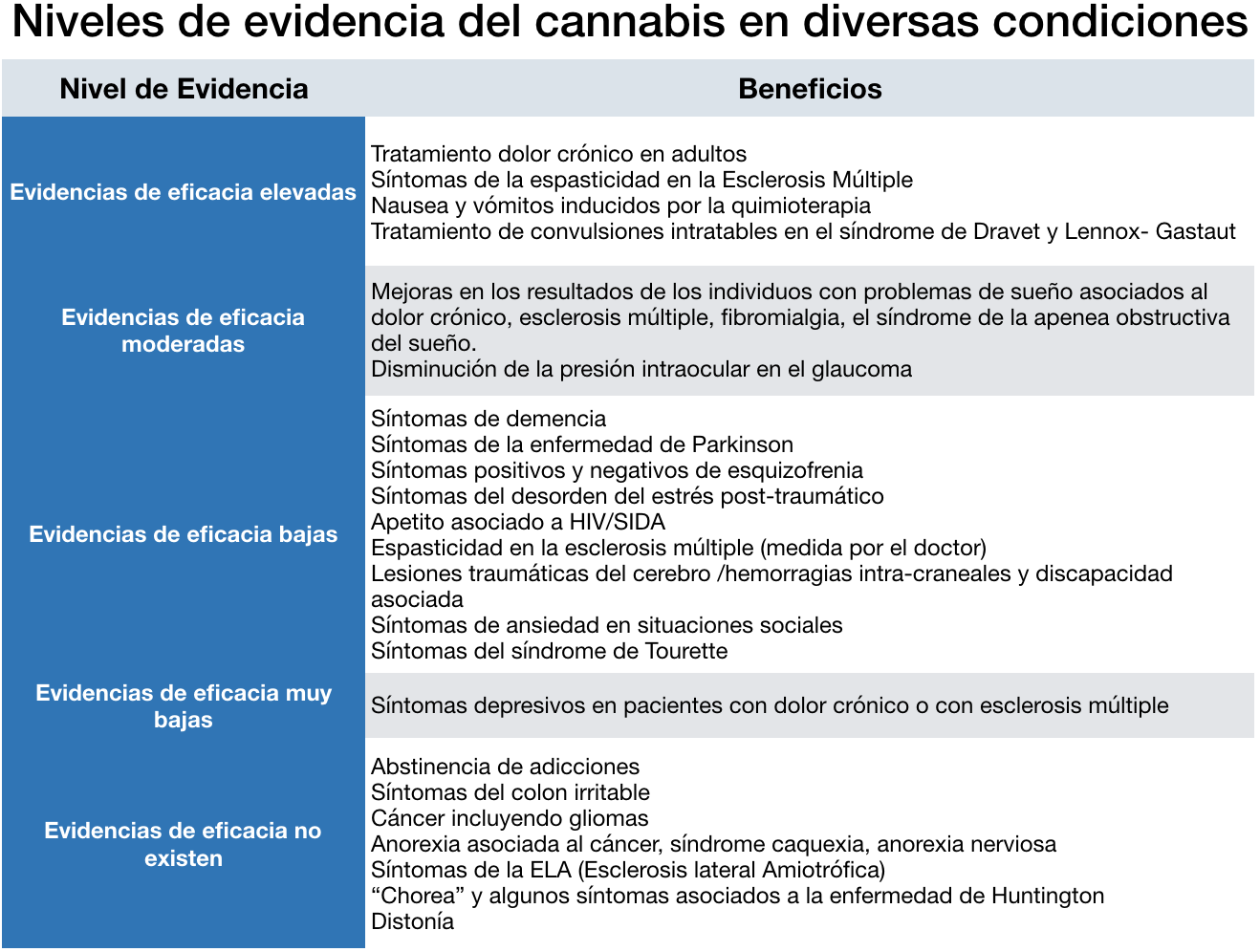 Referencia: MacCallum, C. A., & Russo, E. B. (2018). Practical considerations in medical cannabis administration and dosing.  European Journal of Internal Medicine ,  49  (March 2018), 12–19. https://doi.org/10.1016/j.ejim.2018.01.004