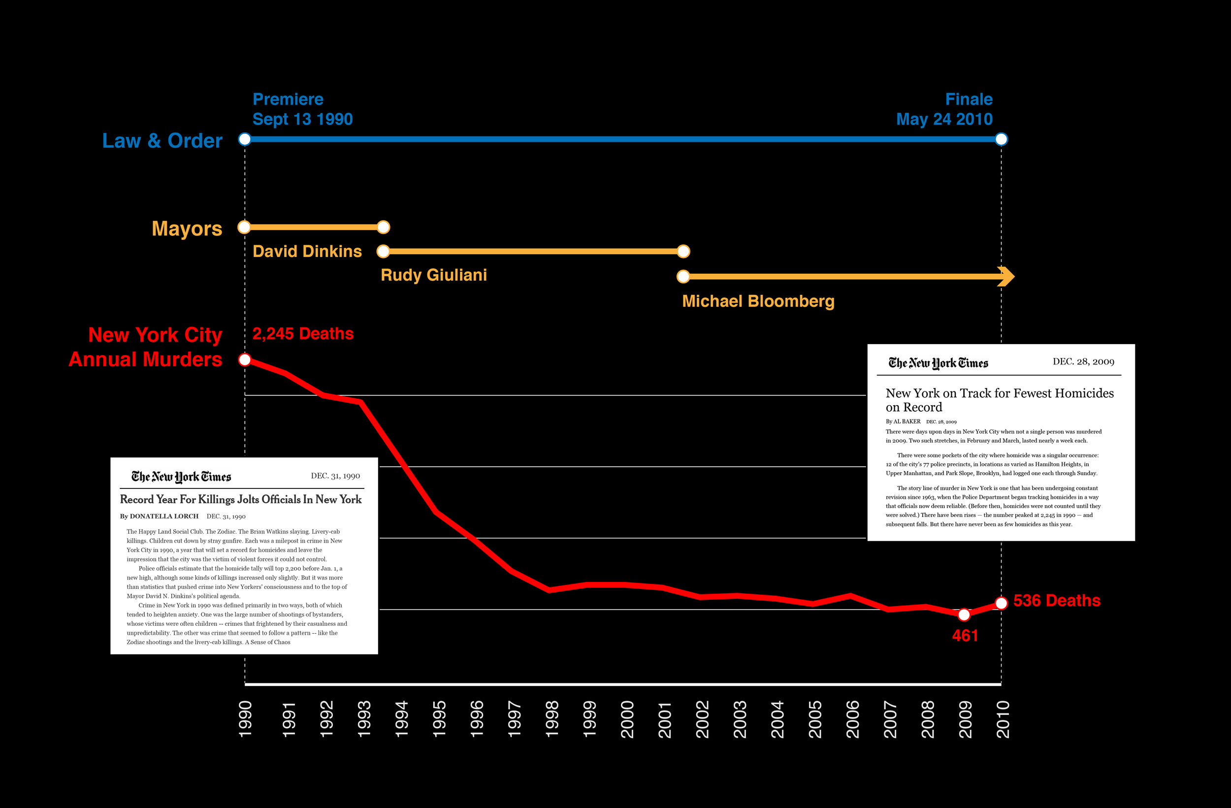 Timeline of Law & Order, NYC Crime Rates Over 20 Years