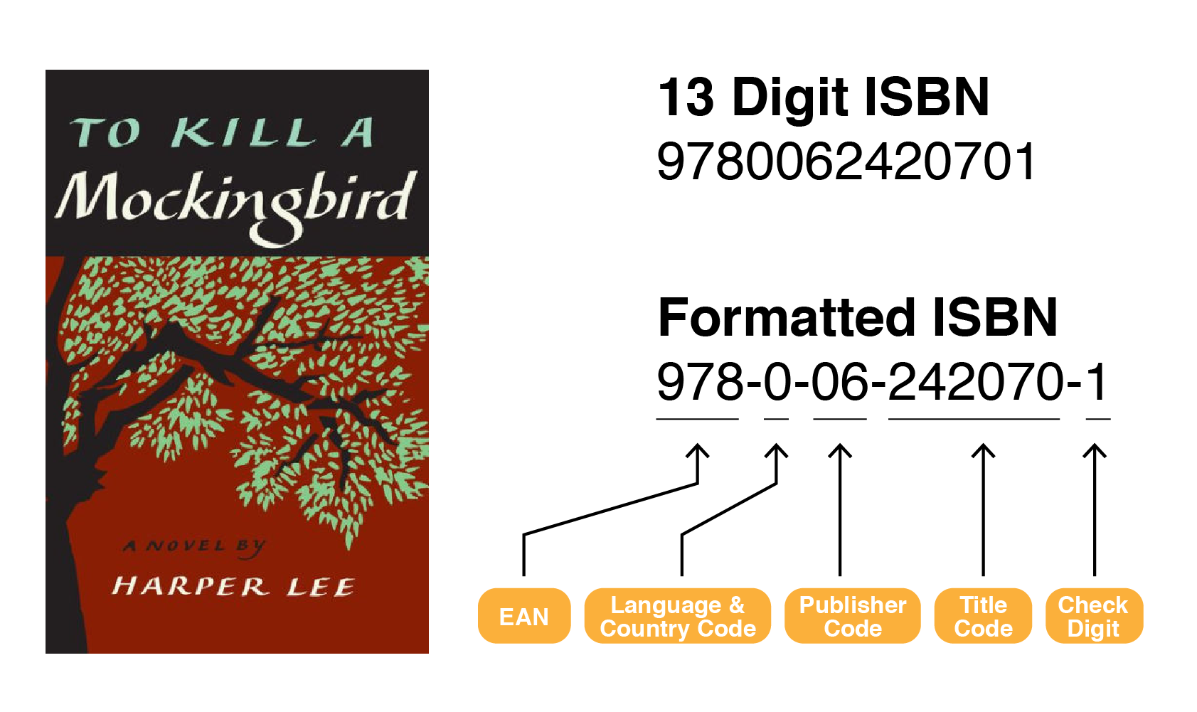 Formatted ISBN codes contain information on country of publication, language, as well as the size of the publishing house