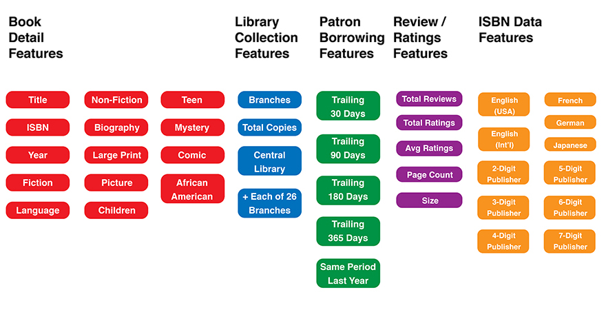 Categories of book features