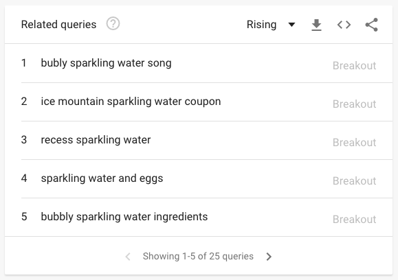 Google Trends - Related Queries