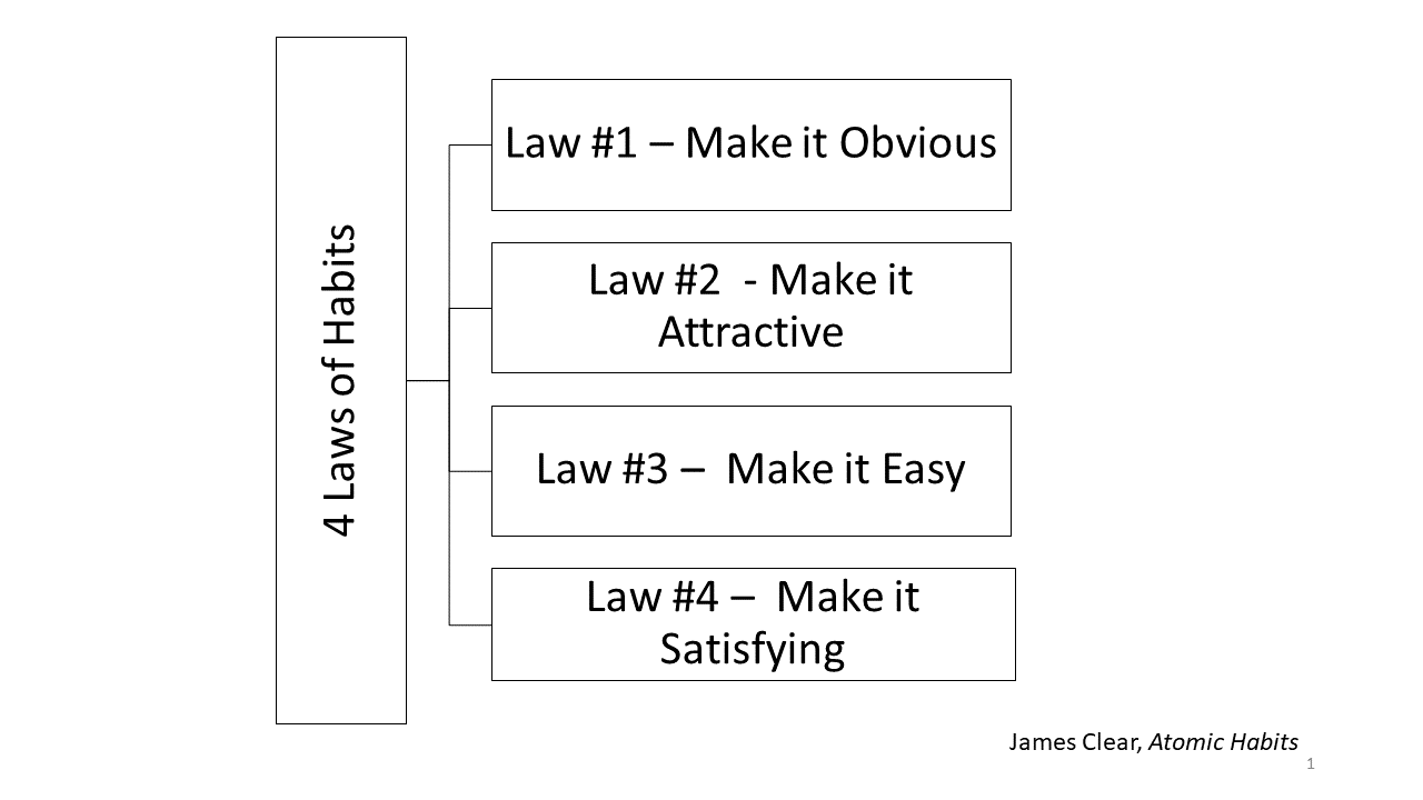 Laws of Habit