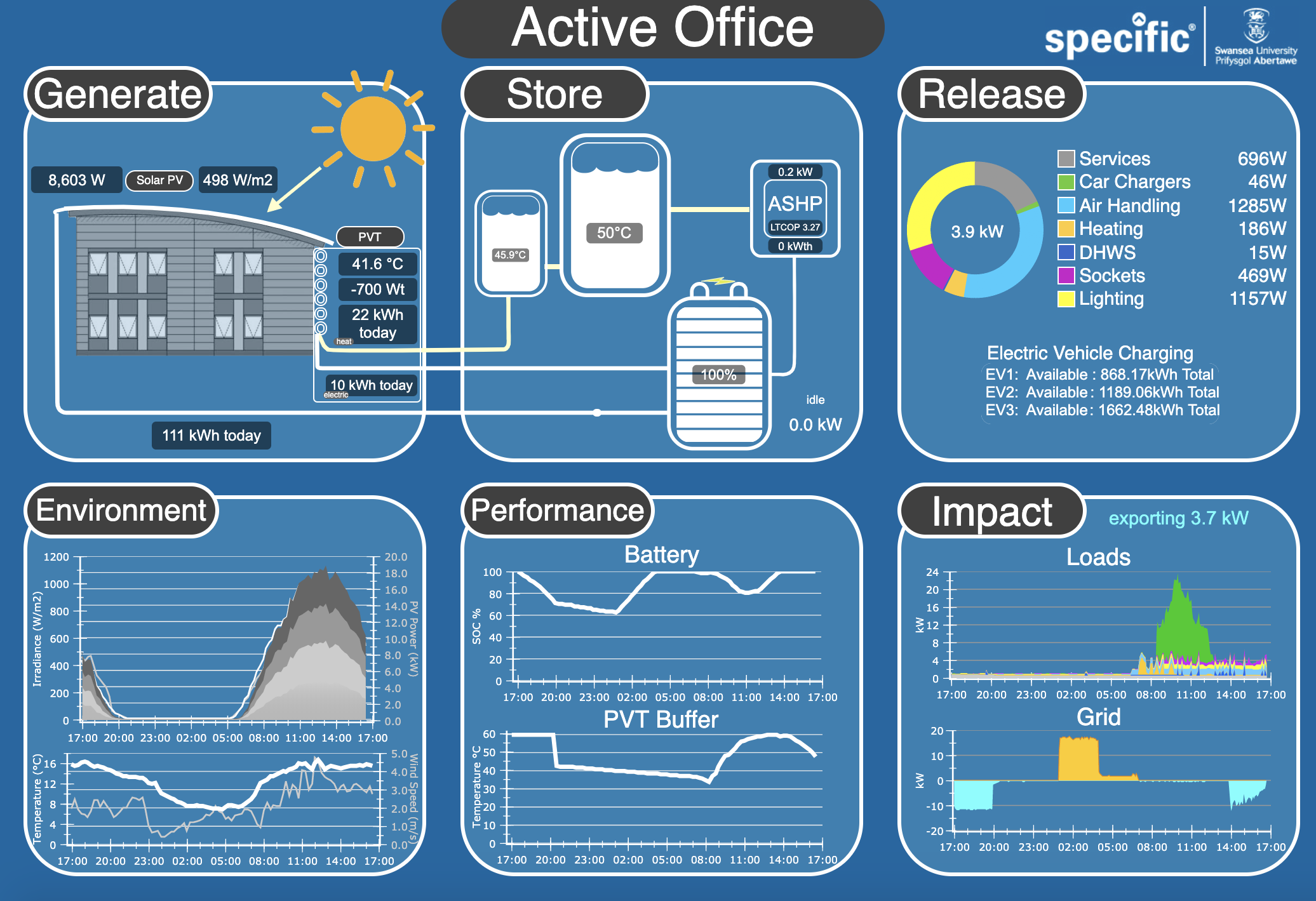 Live data interface developed with Cisco systems to monitor to full suite of innovative technologies