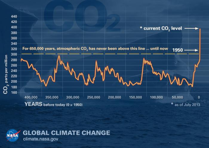 Den vedvarende stigning af kuldioxid (2018)