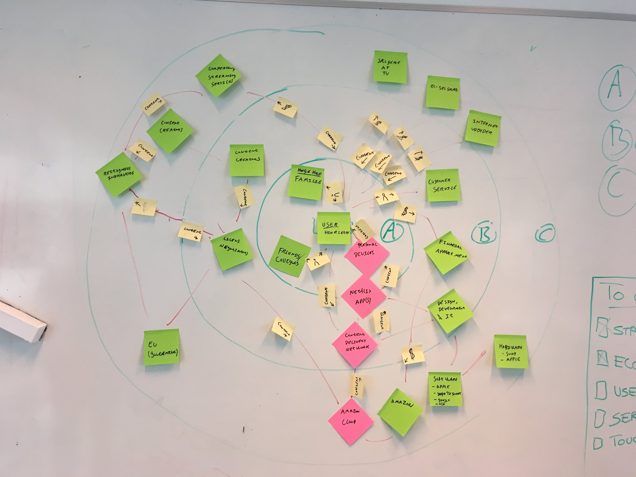 Mapping the service ecosystem using insights from interviews and desk research.