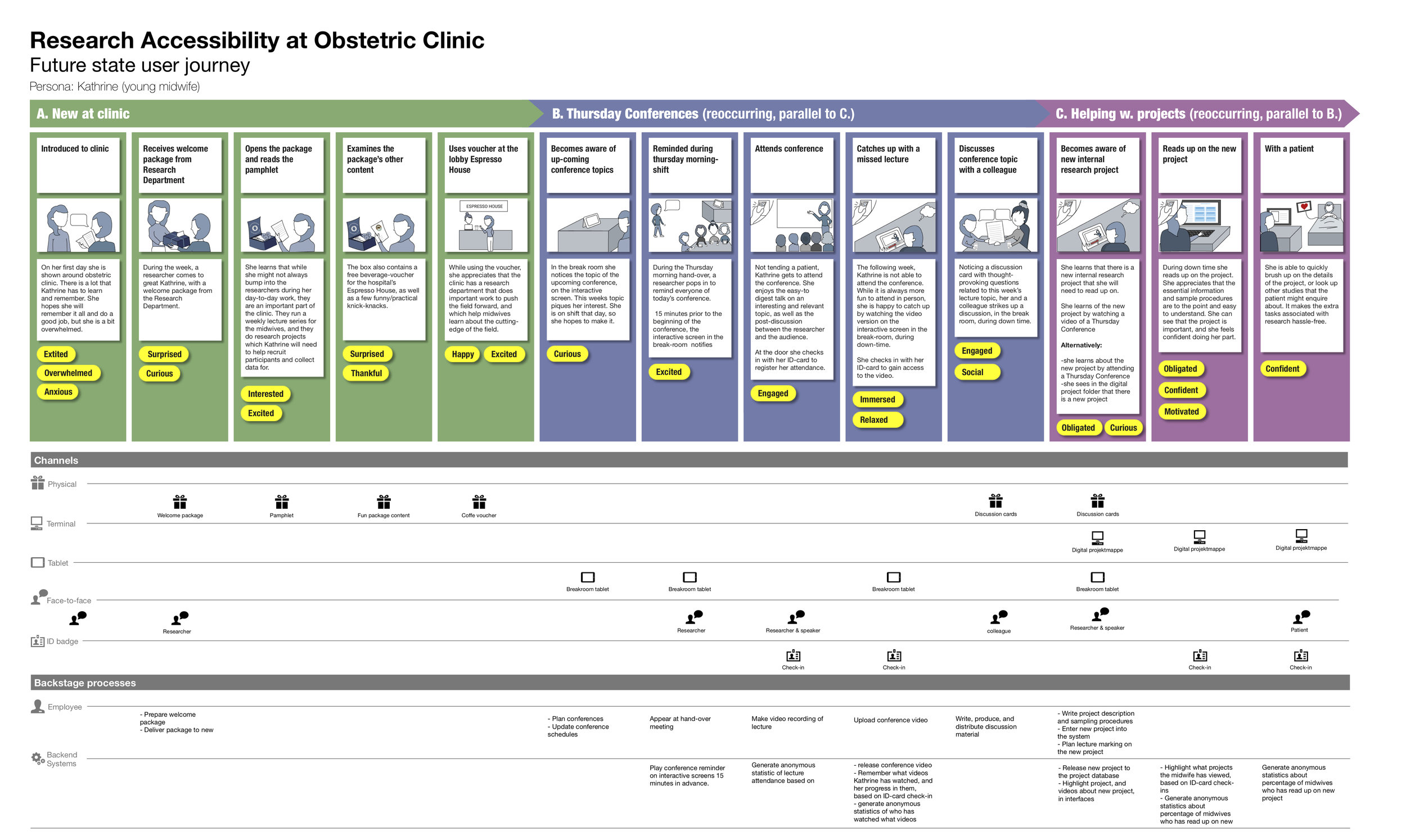 Combined journey map and service blueprint, describing the envisioned future service.