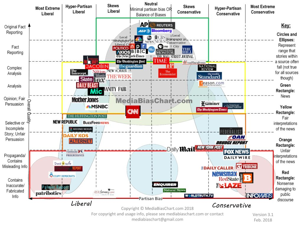 Media-Bias-Chart_Version-3.1_Watermark-min-2-1024x762.jpg