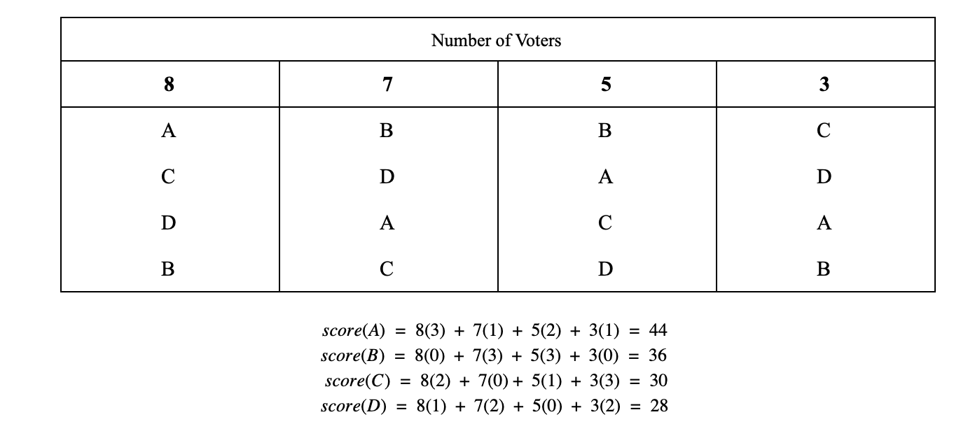 Figure 4. Borda Count Matrix, Winner: Candidate A