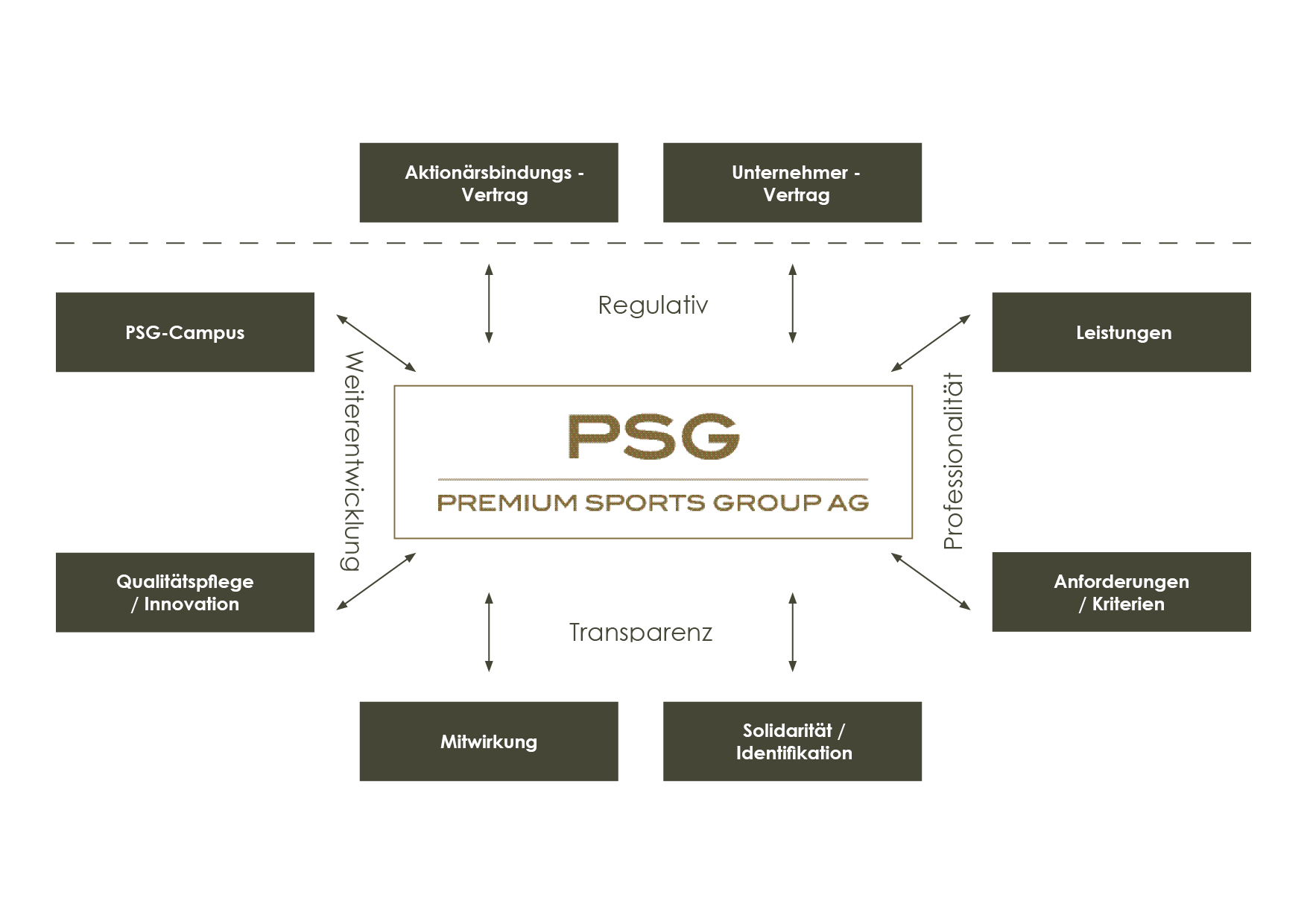 PSG Zusammenarbeit_de.png